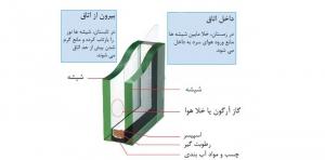 تاثیر گاز آرگون در شیشه های دو جداره